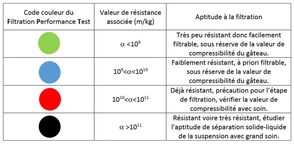 FPT Rapport tableau indicateur couleur